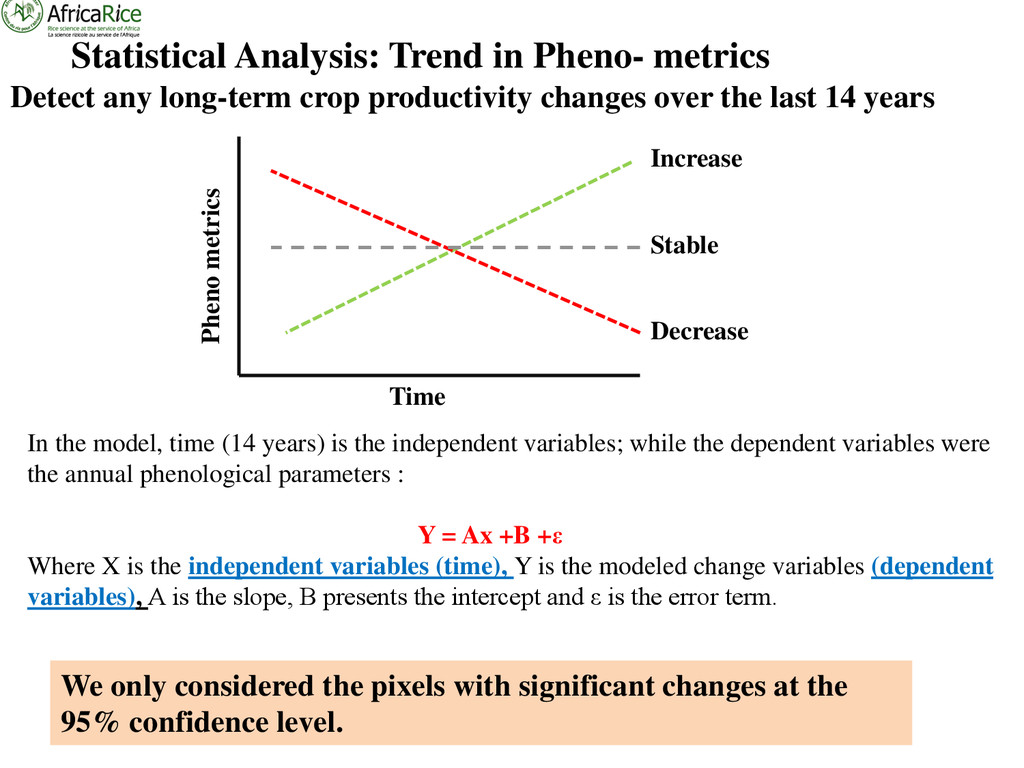 Statistical Analysis: Trend in Pheno- metrics W...