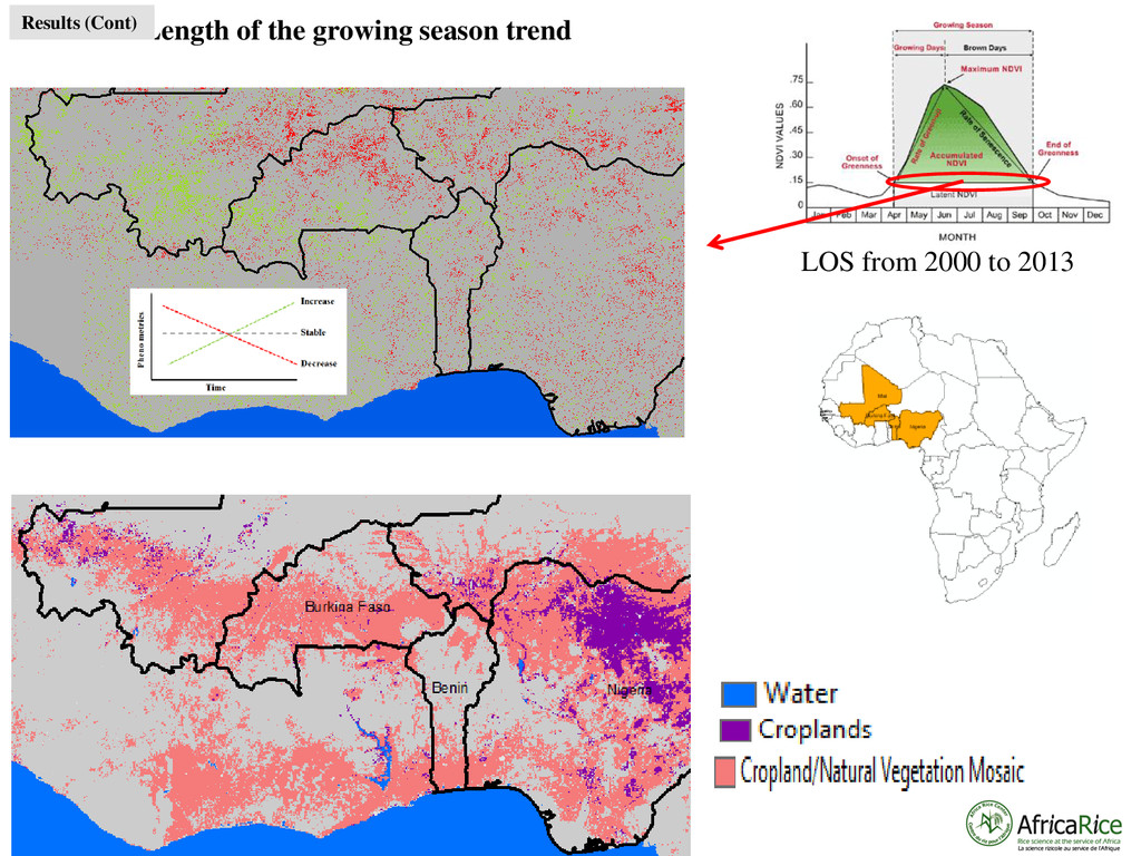 LOS from 2000 to 2013 Length of the growing sea...