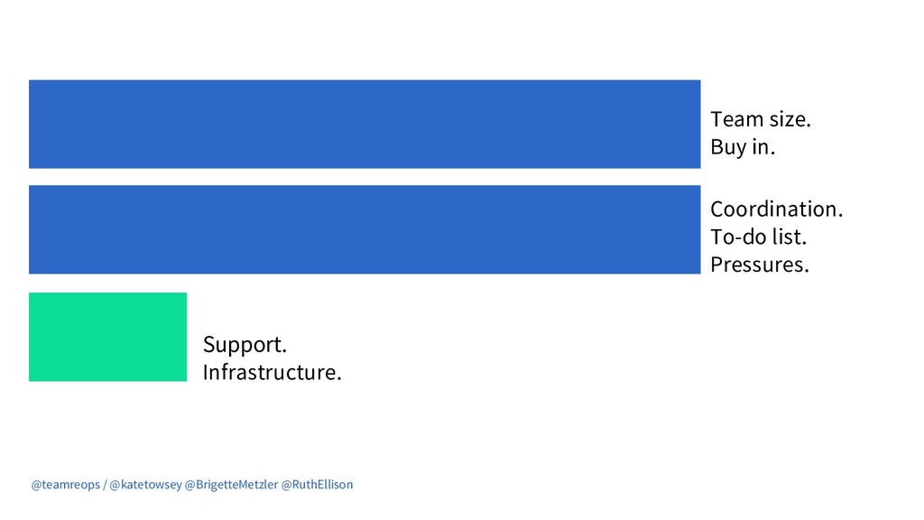 Team size. Buy in. Support. Infrastructure. Coo...