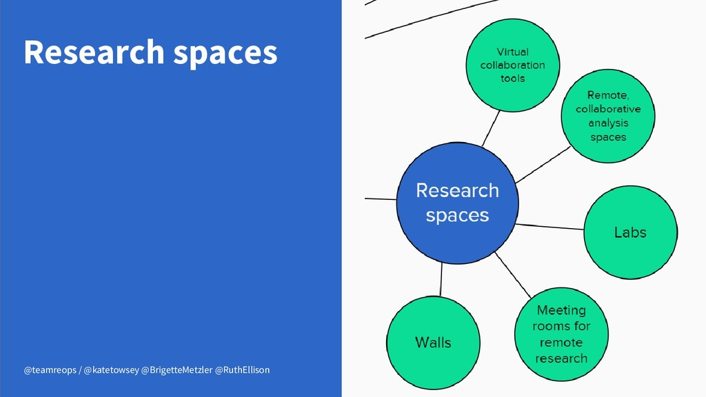 Research spaces @teamreops / @katetowsey @Brige...