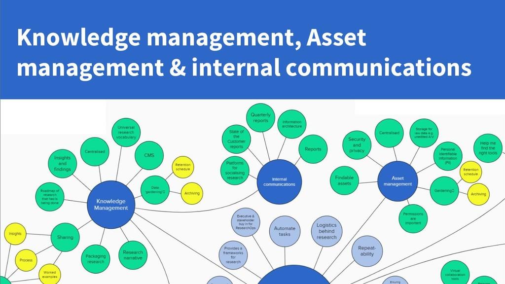 Knowledge management, Asset management & intern...