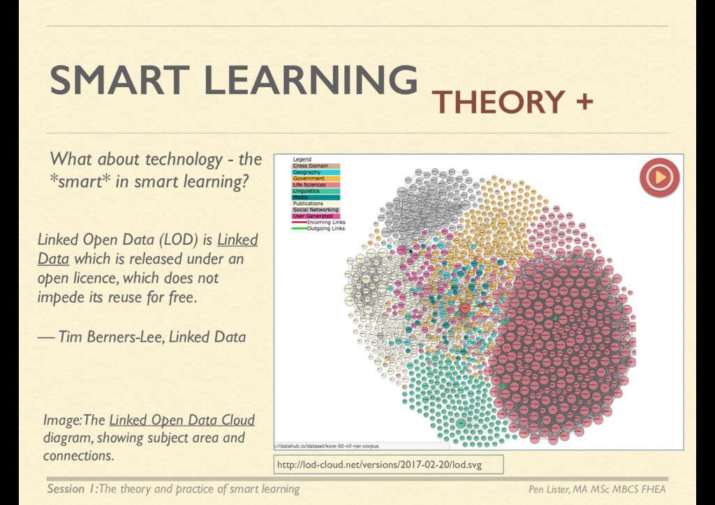 SMART LEARNING THEORY + Pen Lister, MA MSc MBCS...