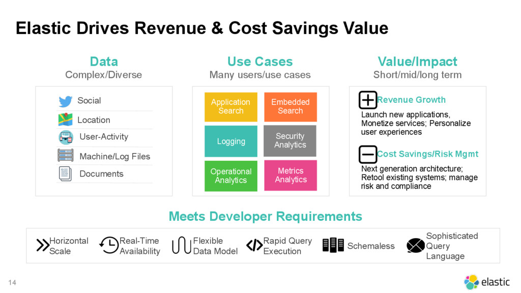 14 Elastic Drives Revenue & Cost Savings Value ...