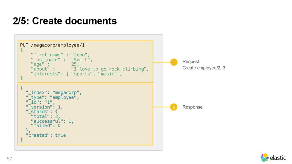 2/5: Create documents  PUT /megacorp/employee...