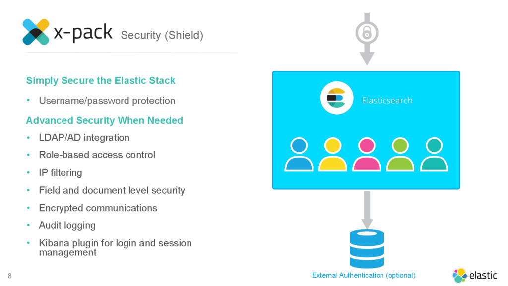 8 Simply Secure the Elastic Stack • Username/pa...