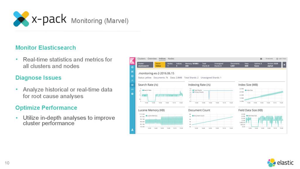 10 Monitor Elasticsearch • Real-time statistics...