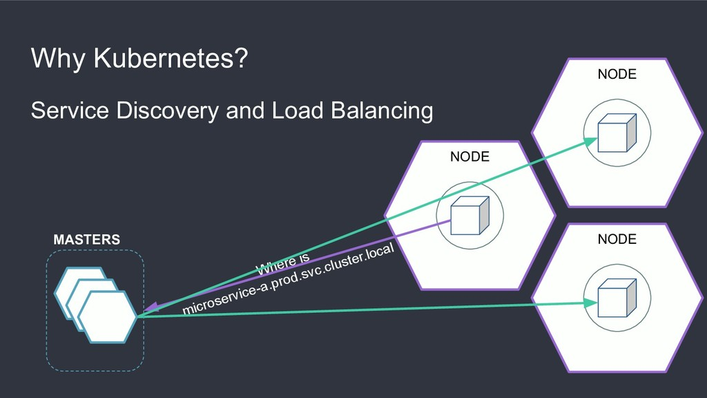 Why Kubernetes? Service Discovery and Load Bala...