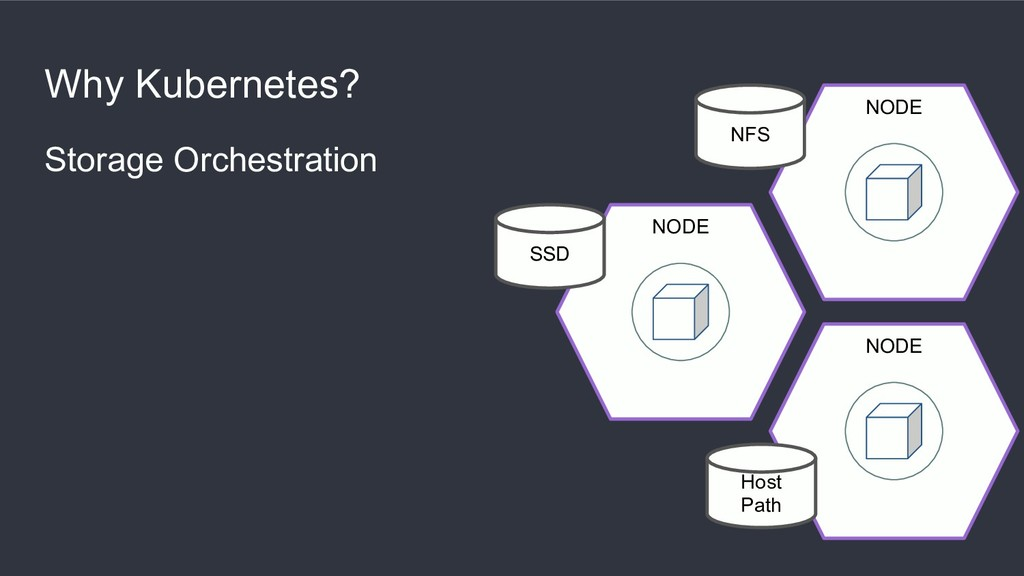 Why Kubernetes? Storage Orchestration NODE NODE...