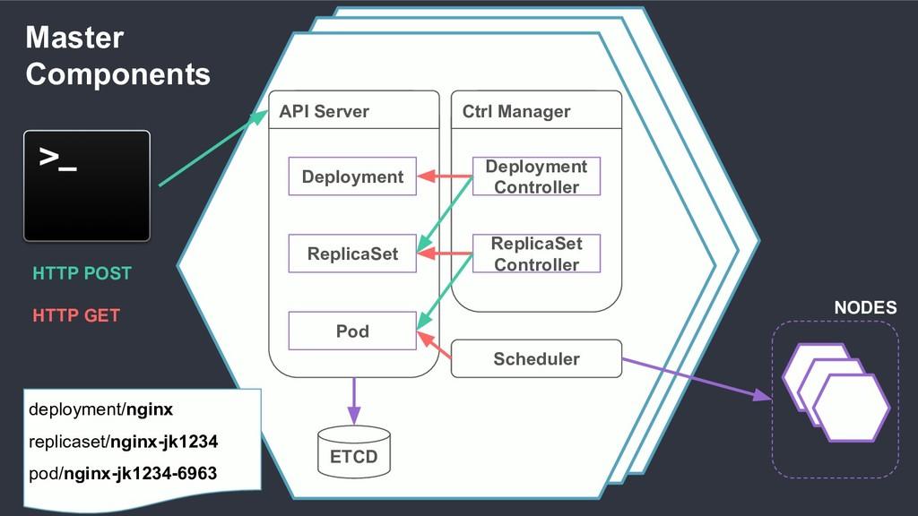 Scheduler ETCD Master Components NODES Deployme...