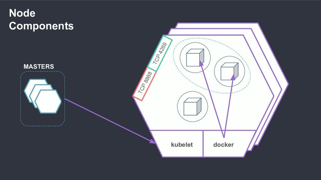 Node Components MASTERS kubelet docker TCP 8888...