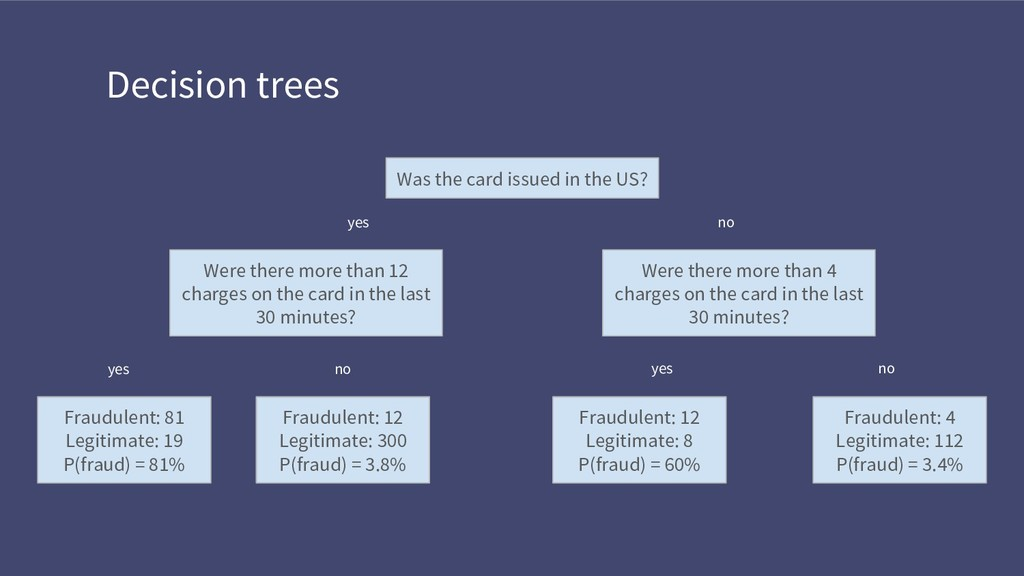 Decision trees Was the card issued in the US? y...