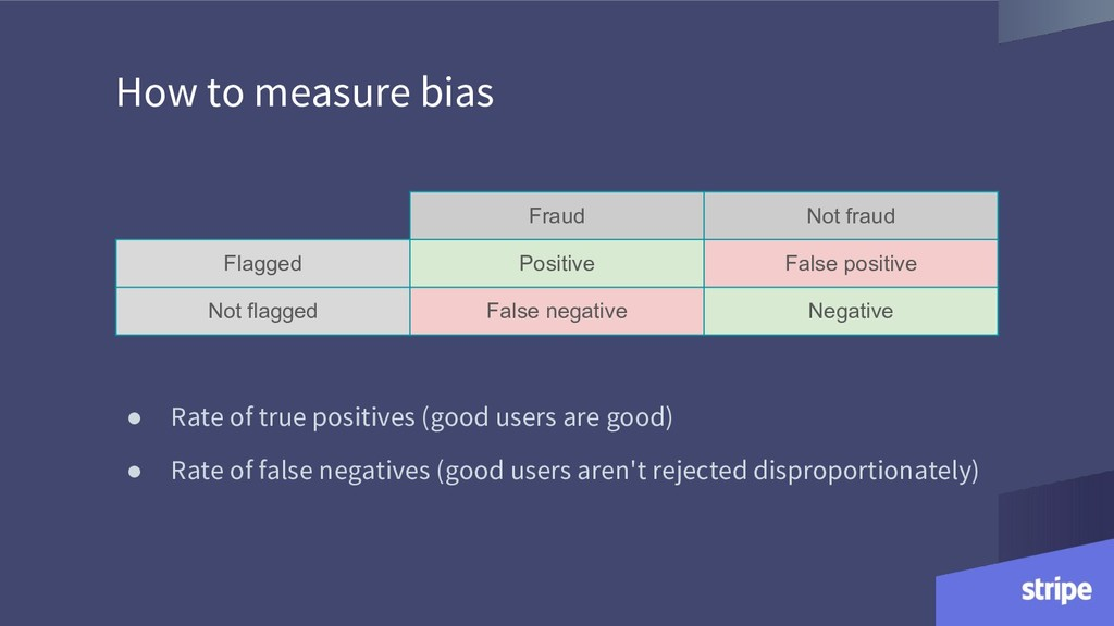 How to measure bias Fraud Not fraud Flagged Pos...