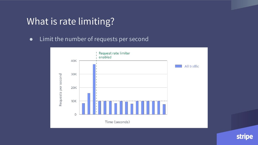 What is rate limiting? ● Limit the number of re...