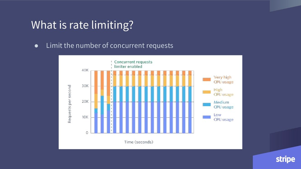 What is rate limiting? ● Limit the number of co...