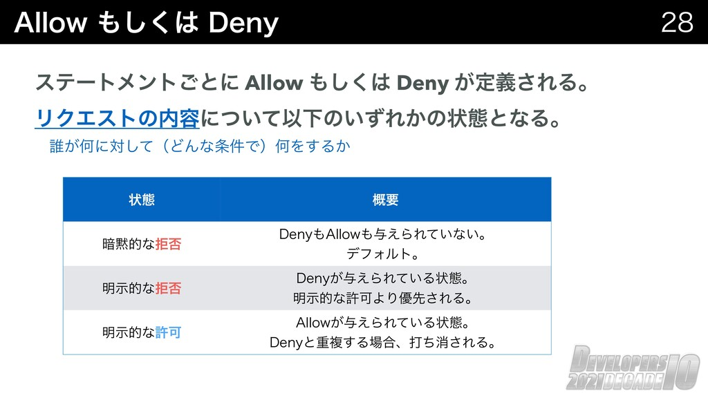 """MMPX͘͠%FOZ  εςʔτϝϯτ͝ͱʹ Allow ͘͠ Deny ͕..."