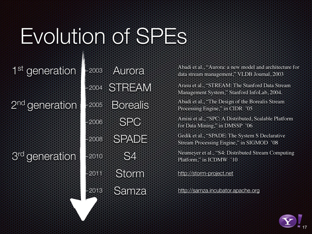 Evolution of SPEs 17 —2003 —2004 —2005 —2006 —2...