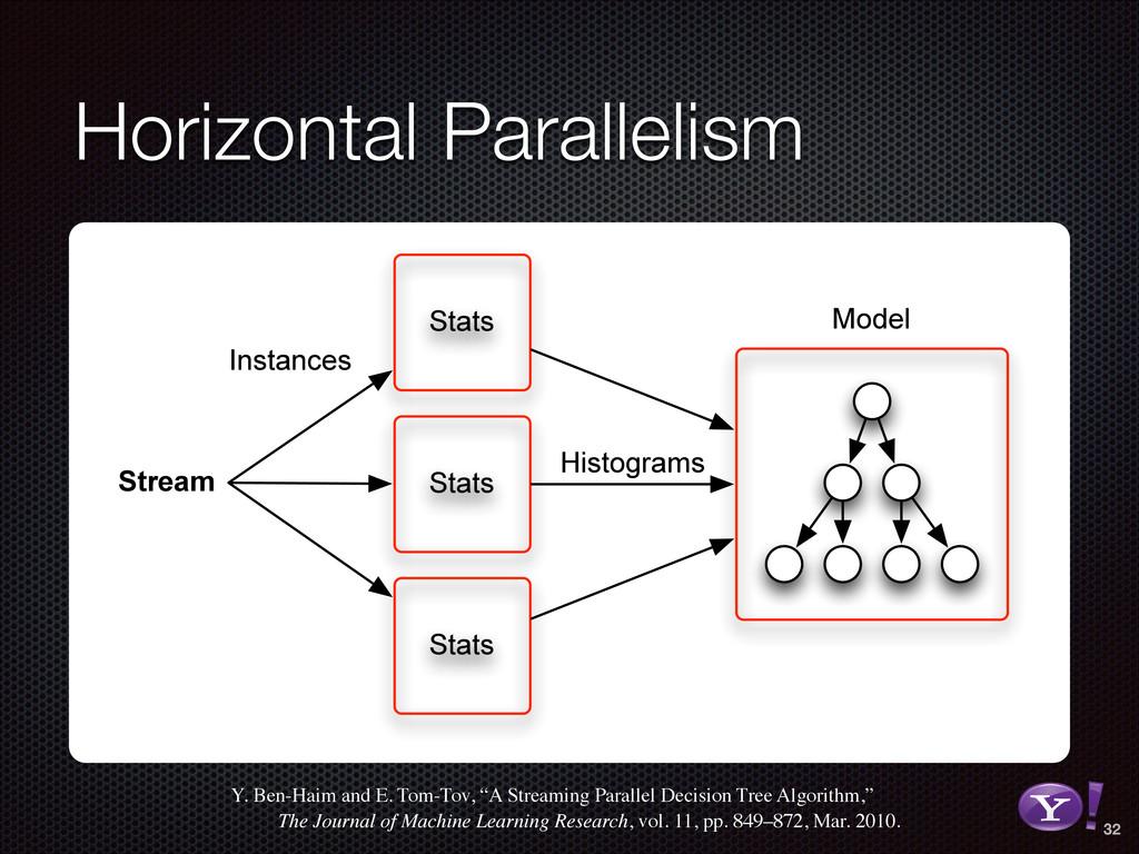 Horizontal Parallelism Stats Stats Stats Stream...