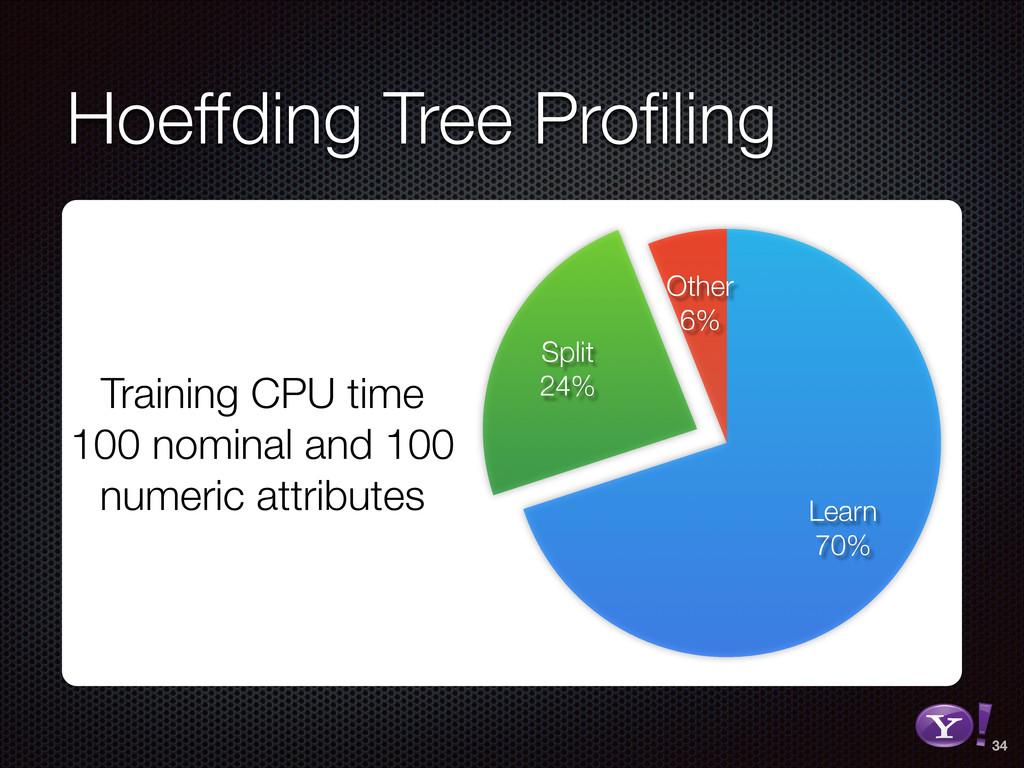 Hoeffding Tree Profiling 34 RGB color version - ...
