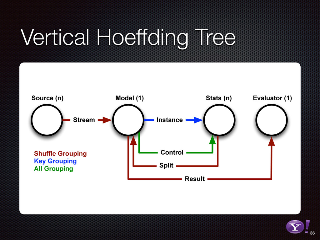 Vertical Hoeffding Tree Control Split Result So...