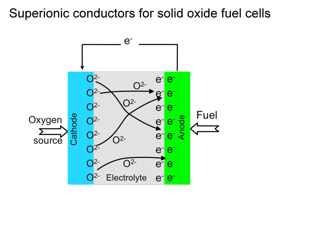 Superionic conductors for solid oxide fuel cells