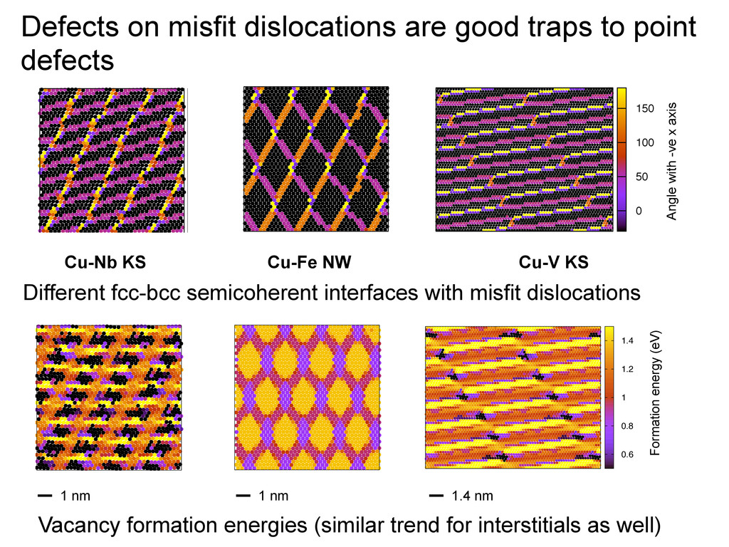 Defects on misfit dislocations are good traps t...
