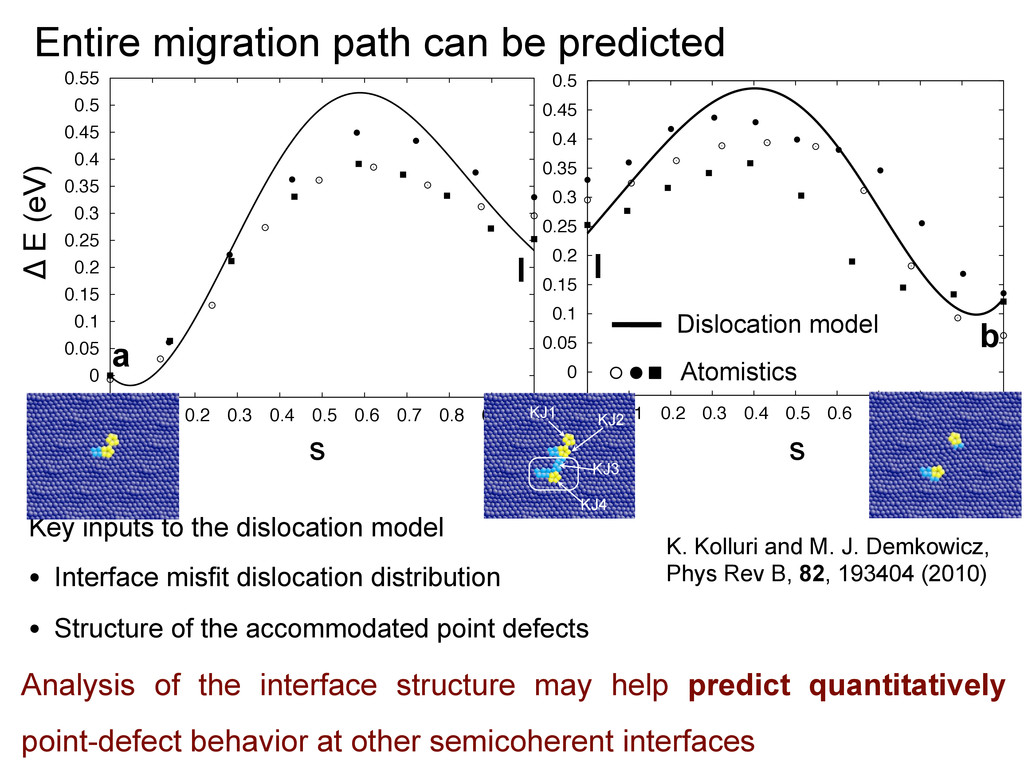 Entire migration path can be predicted Key inpu...