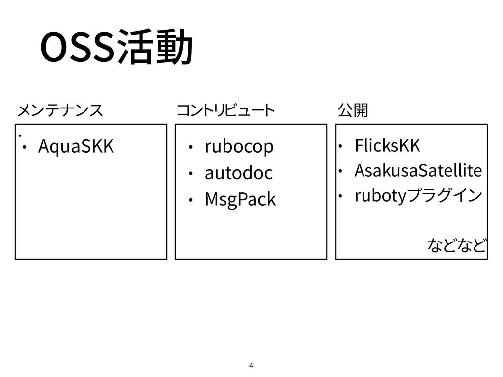 OSS活動 4 • メンテナンス コントリビュート 公開 • AquaSKK • ruboco...