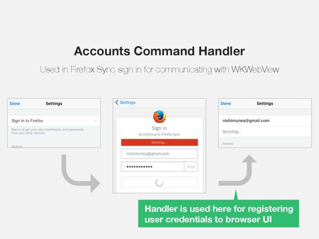 Handler is used here for registering user crede...