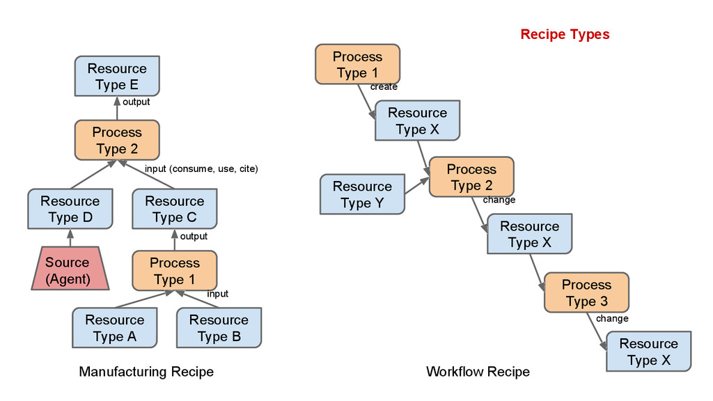 Recipe Types Resource Type E Process Type 2 Res...