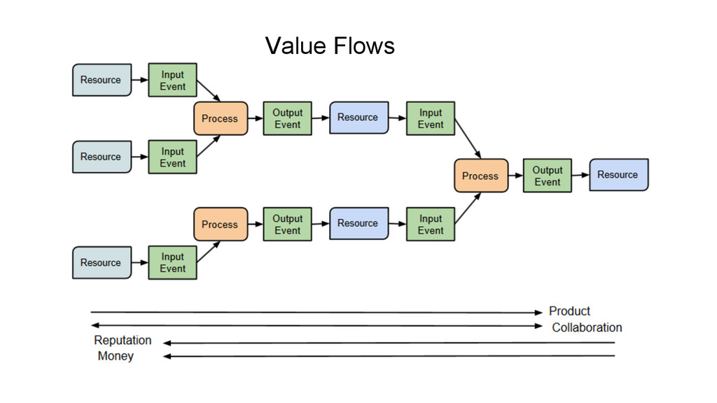Value Flows