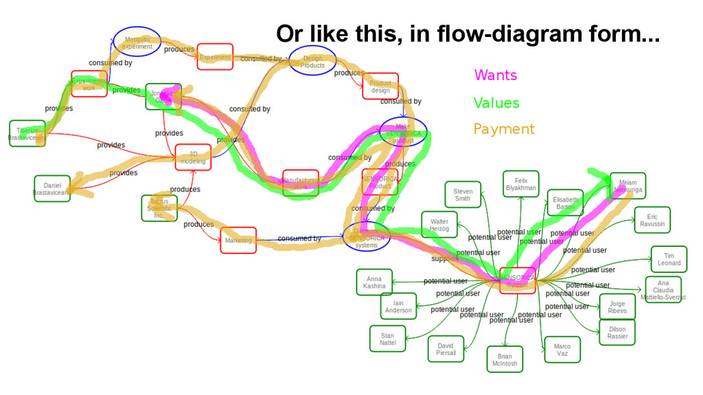Or like this, in flow-diagram form...
