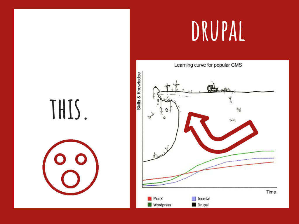 this. drupal