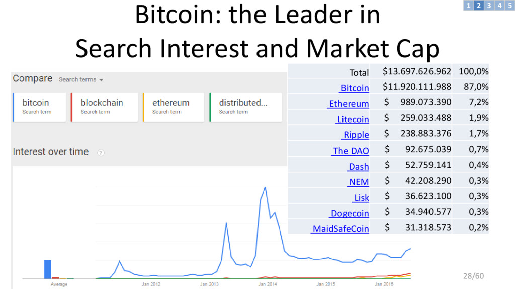 Bitcoin: the Leader in Search Interest and Mark...