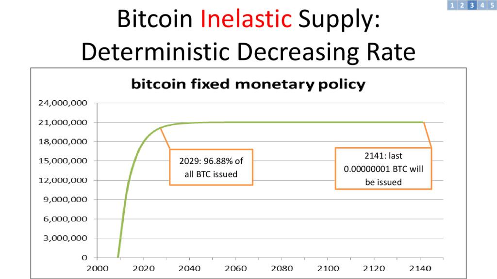 Bitcoin Inelastic Supply: Deterministic Decreas...