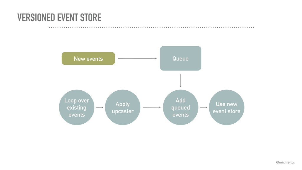 VERSIONED EVENT STORE Loop over existing events...