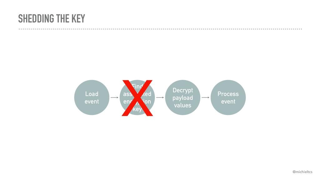 SHEDDING THE KEY Load event Find associated en...
