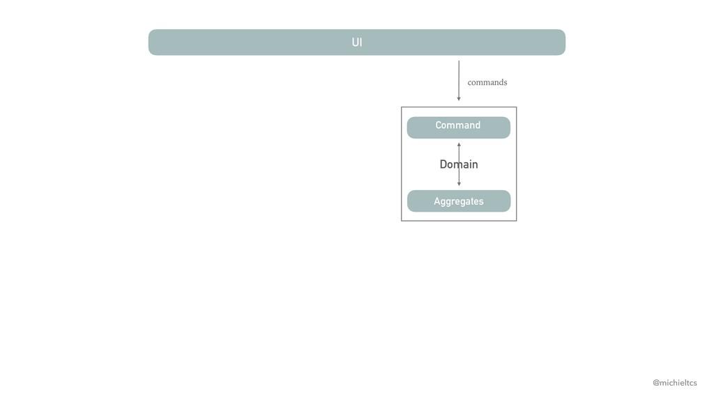 Domain UI Command commands Aggregates @michielt...