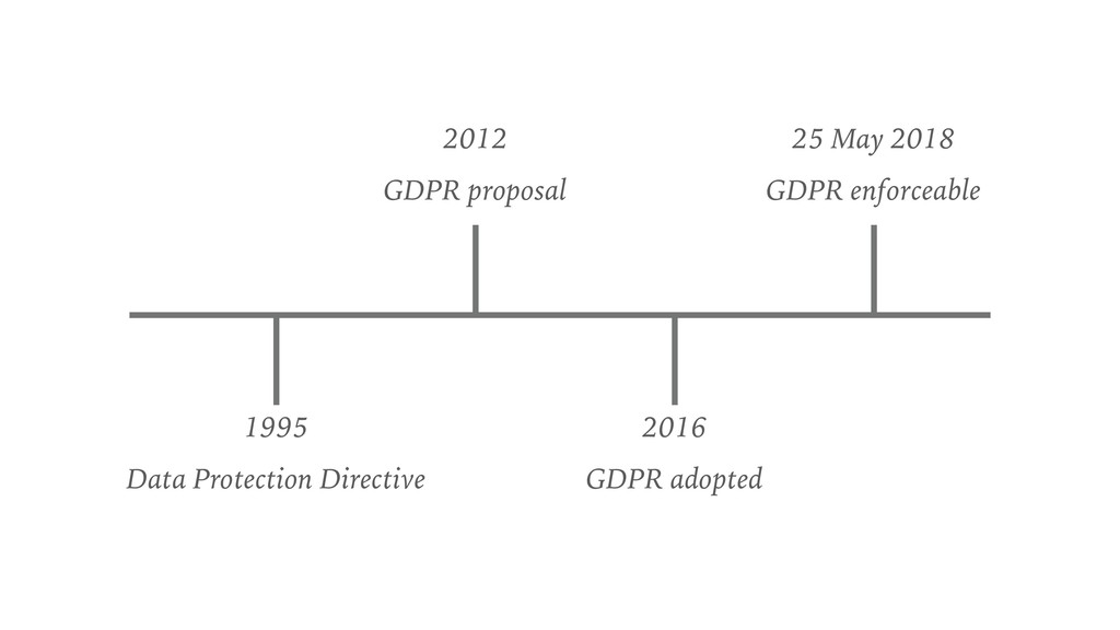 1995 Data Protection Directive 2012 GDPR propos...
