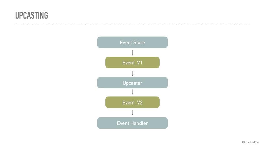 UPCASTING Event Store Event_V1 Upcaster Event_V...