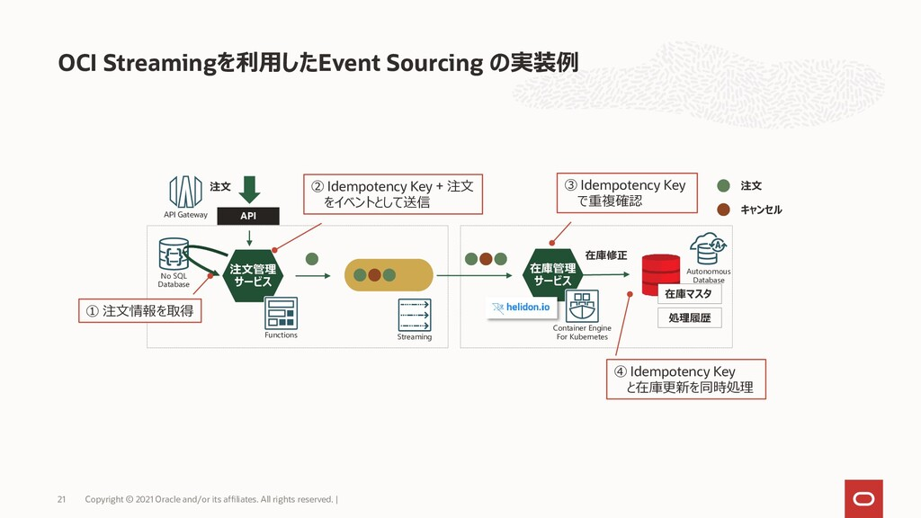 OCI Streamingを利用したEvent Sourcing の実装例 Copyright...