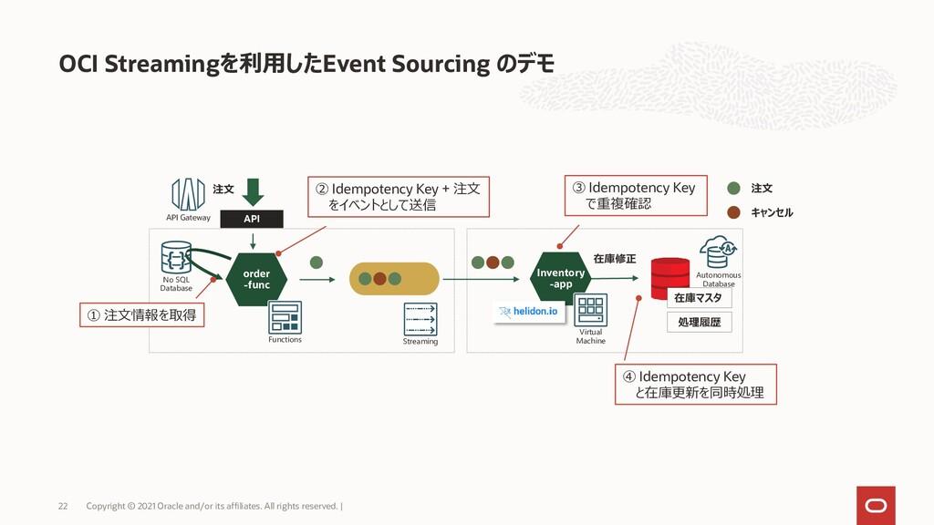 OCI Streamingを利用したEvent Sourcing のデモ Copyright ...