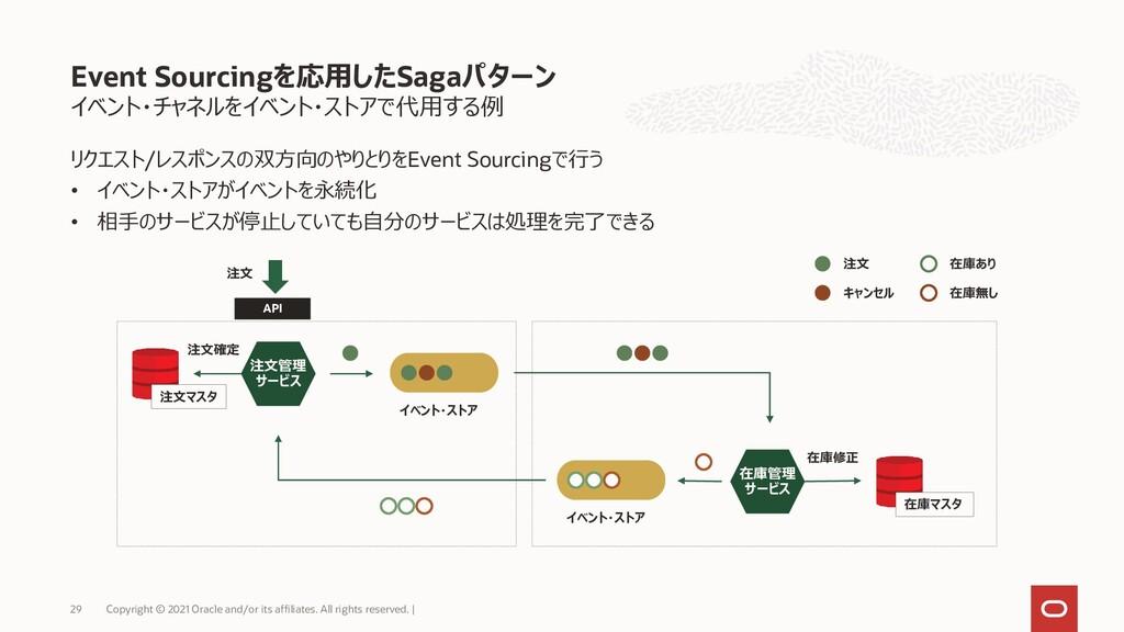 イベント・チャネルをイベント・ストアで代用する例 リクエスト/レスポンスの双方向のやりとりをE...