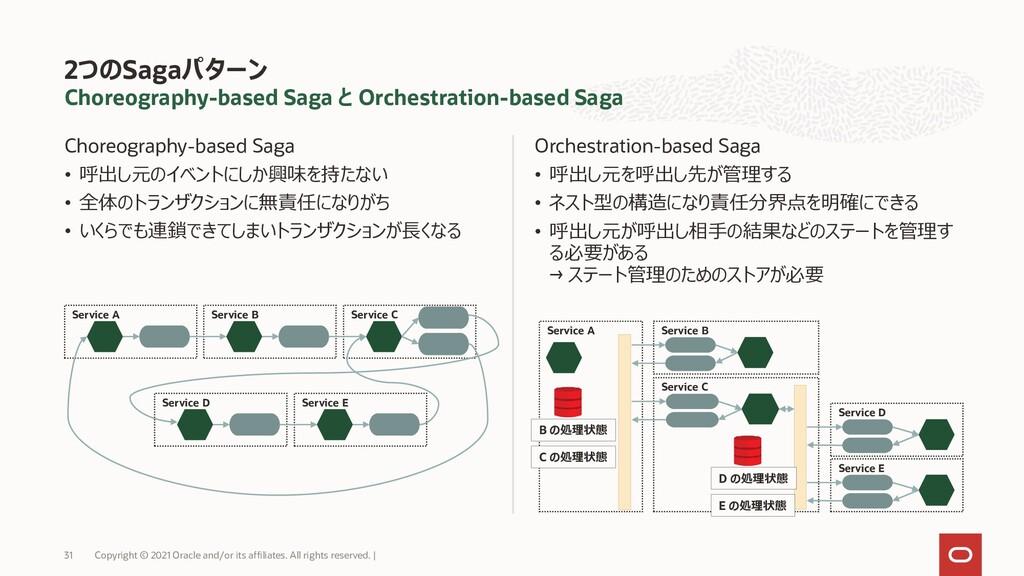 Choreography-based Saga と Orchestration-based S...