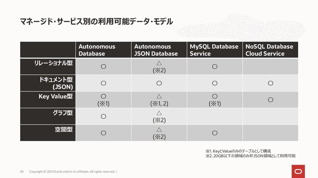 Autonomous Database Autonomous JSON Database My...