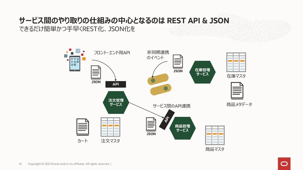 できるだけ簡単かつ手早くREST化、JSON化を サービス間のやり取りの仕組みの中心となるのは...