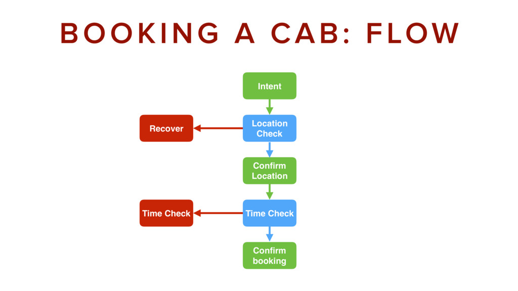 Intent BOOKING A CAB: FLOW Location Check Recov...