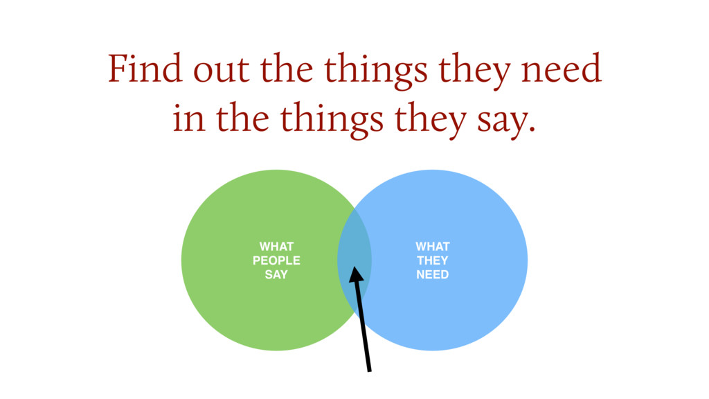 Find out the things they need  in the things t...