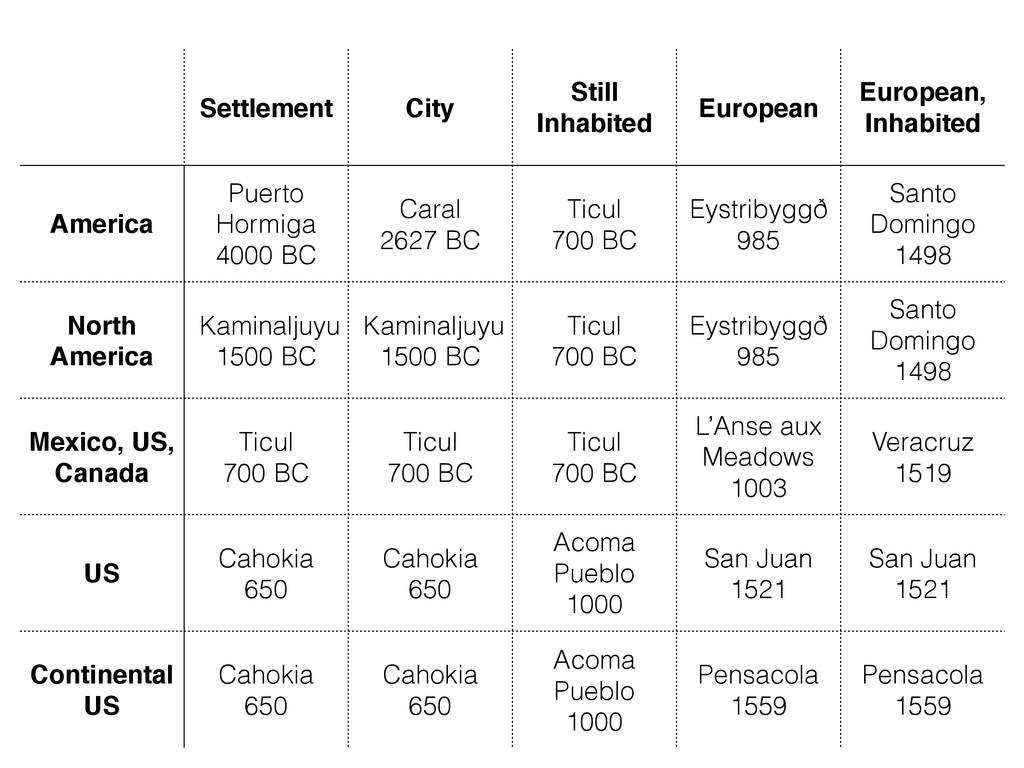 Settlement City Still Inhabited European Europe...