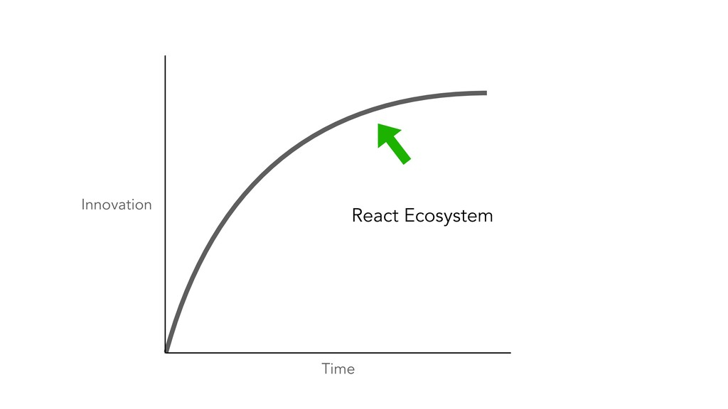 Time Innovation React Ecosystem