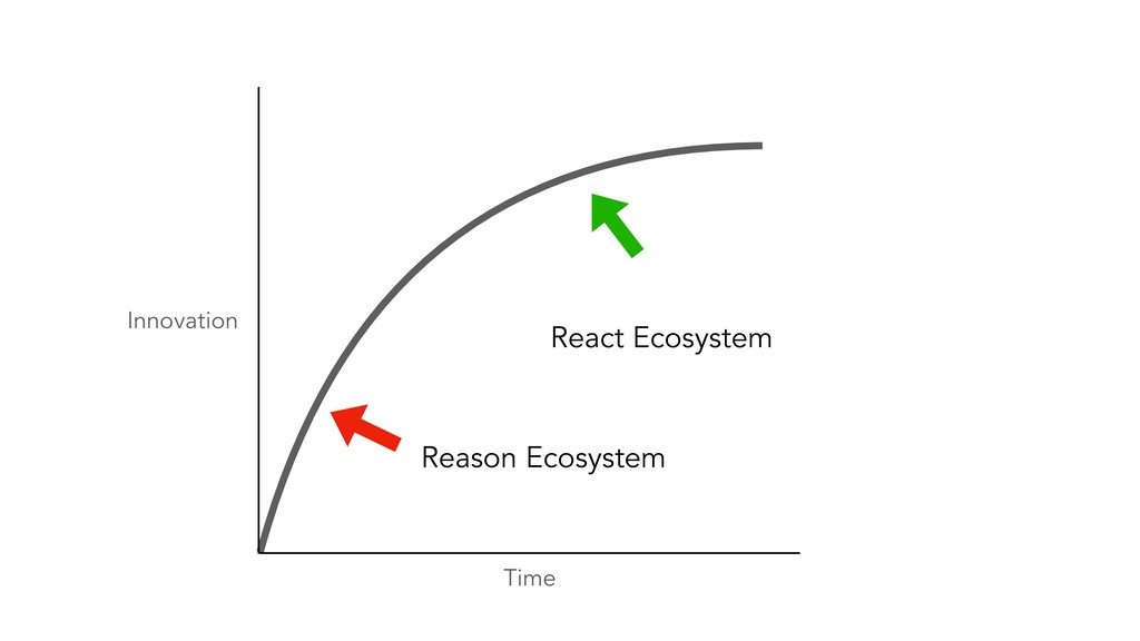 Time Innovation Reason Ecosystem React Ecosystem